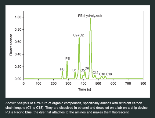 Above: Analysis of a mixture of organic compounds, specifically amines with different carbon chain lengths (C1 to C18). They are dissolved in ethanol and detected on a lab-on-a-chip device. PB is Pacific Blue, the dye that attaches to the amines and makes them fluorescent.