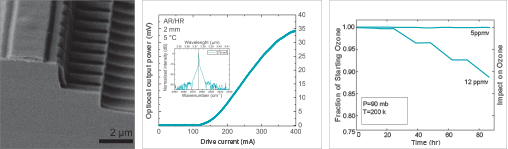 Spectrometer For Measuring Natural Gas